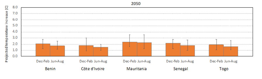 Projected Temperature Increase 2050